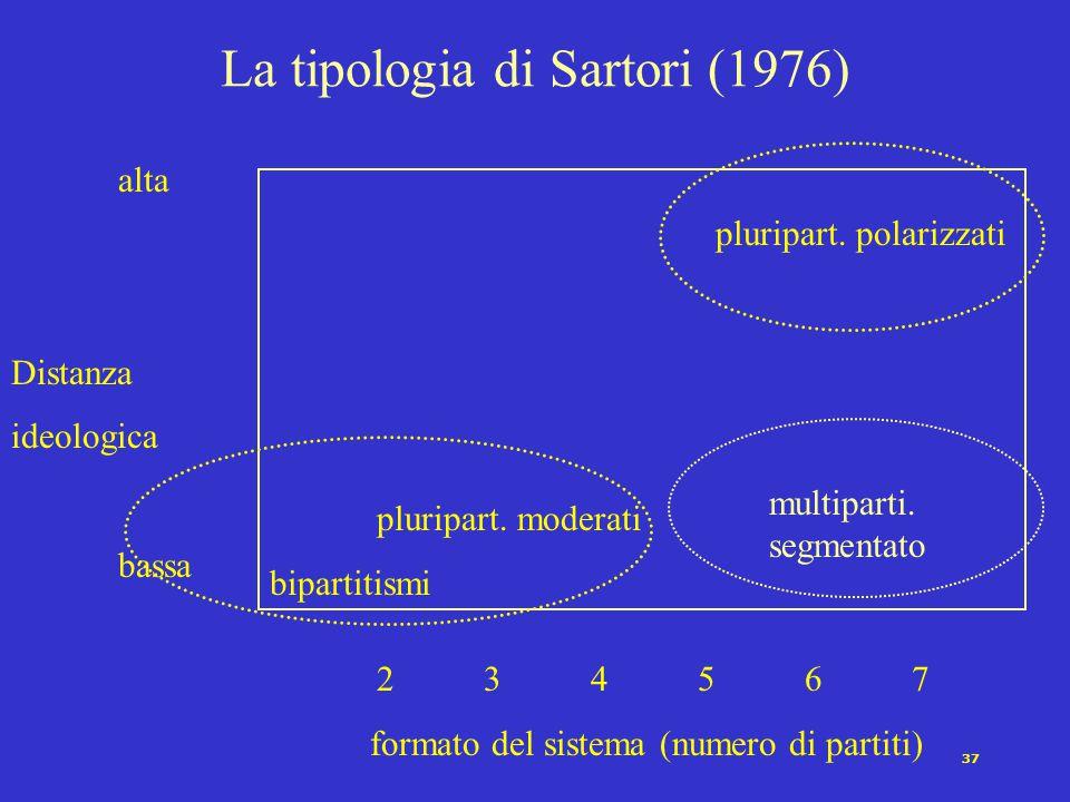 37 La tipologia di Sartori (1976) pluripart. moderati bipartitismi alta Distanza ideologica bassa 234567 formato del sistema (numero di partiti) pluri