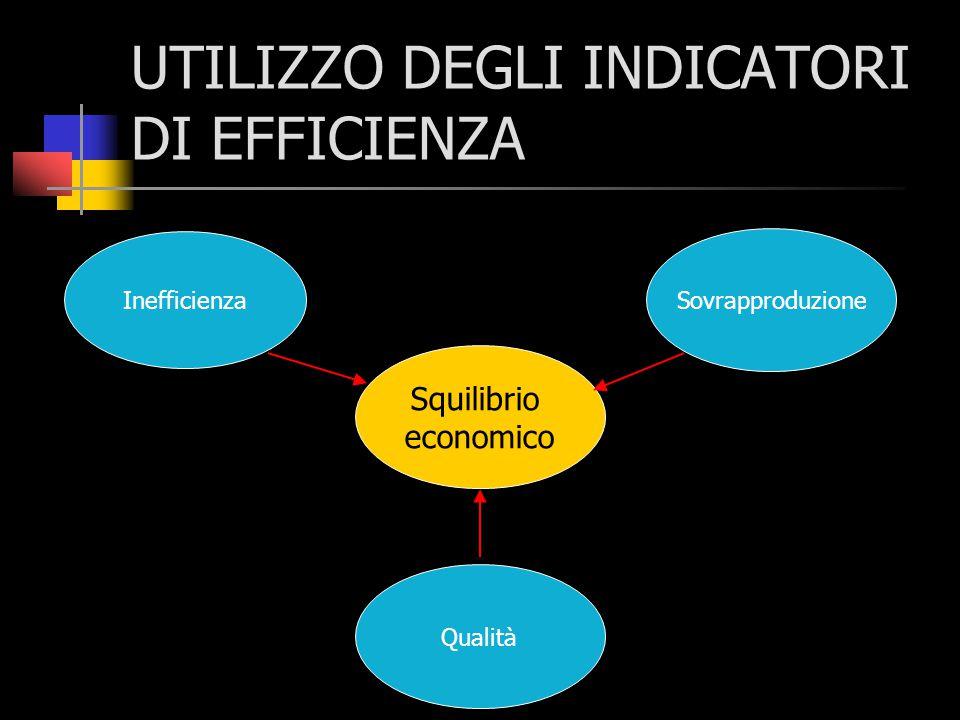 UTILIZZO DEGLI INDICATORI DI EFFICIENZA Inefficienza Sovrapproduzione Qualità Squilibrio economico