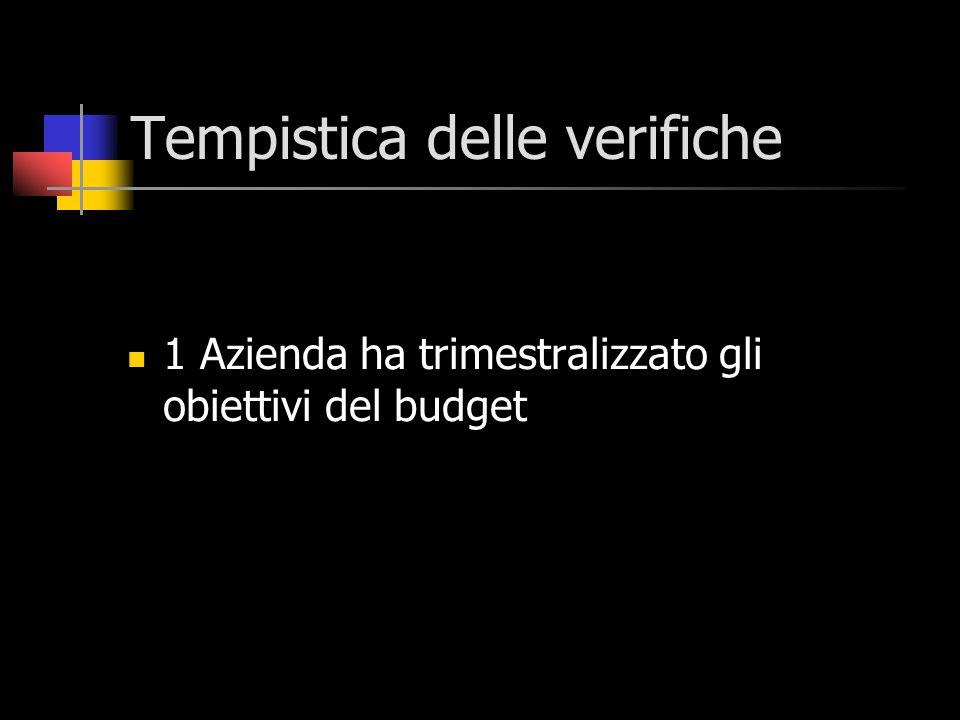 1 Azienda ha trimestralizzato gli obiettivi del budget