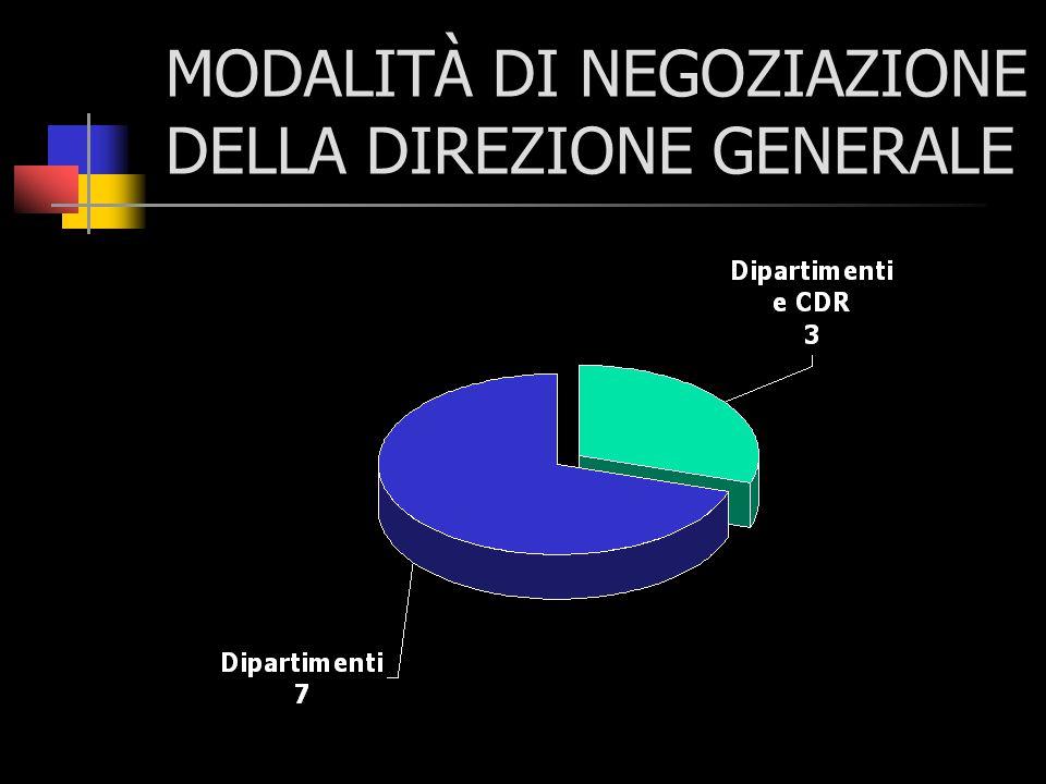 MODALITÀ DI NEGOZIAZIONE DELLA DIREZIONE GENERALE