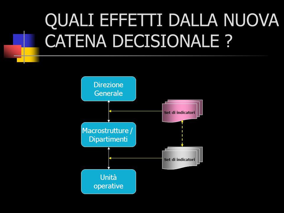 QUALI EFFETTI DALLA NUOVA CATENA DECISIONALE ? Direzione Generale Macrostrutture / Dipartimenti Unità operative Set di indicatori