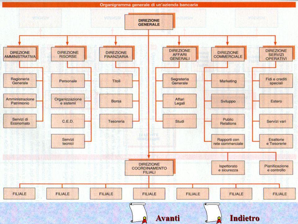 Ciò che ha la funzione di consentire manovre di rialzo o al ribasso sono i contratti di borsacontratti di borsa Legge del 24 giugno 1977 n.