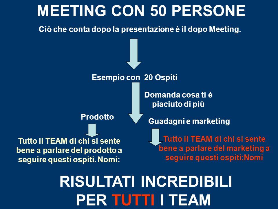 MEETING CON 50 PERSONE Ciò che conta dopo la presentazione è il dopo Meeting. Esempio con 20 Ospiti Domanda cosa ti è piaciuto di più Prodotto Guadagn