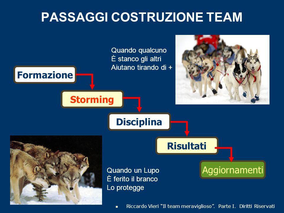 """PASSAGGI COSTRUZIONE TEAM Formazione Storming Disciplina Risultati Aggiornamenti Riccardo Vieri """"Il team meraviglioso"""". Parte I. Diritti Riservati Qua"""