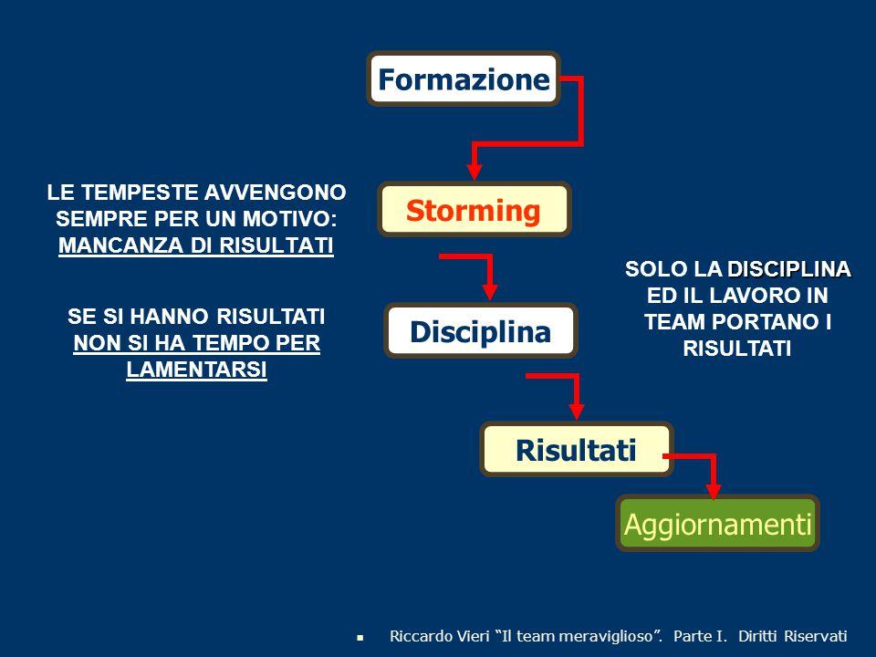 DIVIDIAMO IL TEAM IN 2 PARTI PERSONE ATTIVE PERSONE INATTIVE Ci saranno persone che passano da una parte all'altra L'unico modo affinchè vi sia un solo spostamento, ed è quello che ci interessa, è FARE RISULTATI Riccardo Vieri Il team meraviglioso .