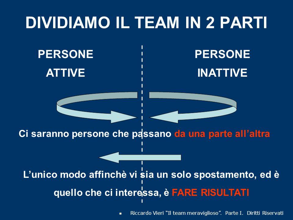 DIVIDIAMO IL TEAM IN 2 PARTI PERSONE ATTIVE PERSONE INATTIVE Ci saranno persone che passano da una parte all'altra L'unico modo affinchè vi sia un sol