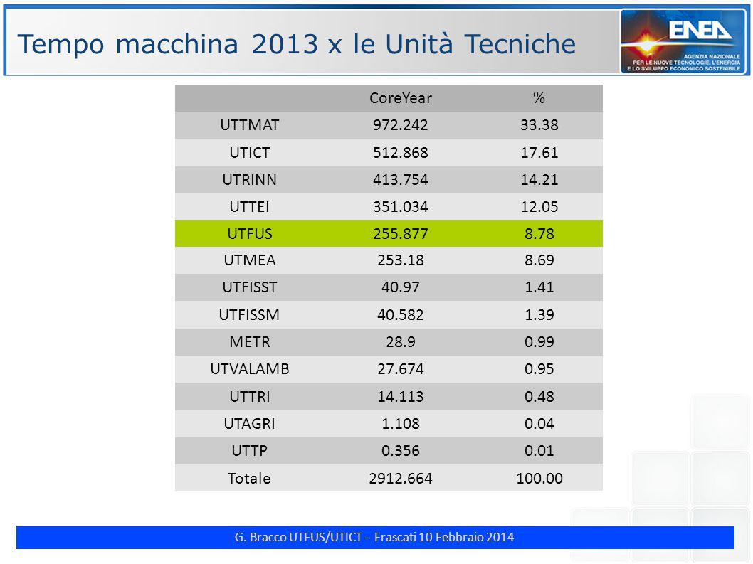 G. Bracco UTFUS/UTICT - Frascati 10 Febbraio 2014 ENE Tempo macchina 2013 x le Unità Tecniche CoreYear% UTTMAT972.24233.38 UTICT512.86817.61 UTRINN413