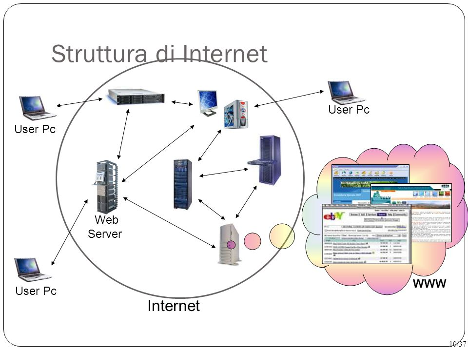 Struttura di Internet Internet User Pc Web Server WWW User Pc 10/37