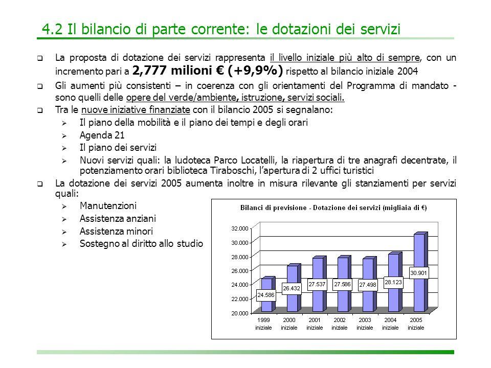 4.2 Il bilancio di parte corrente: le dotazioni dei servizi  La proposta di dotazione dei servizi rappresenta il livello iniziale più alto di sempre, con un incremento pari a 2,777 milioni € (+9,9%) rispetto al bilancio iniziale 2004  Gli aumenti più consistenti – in coerenza con gli orientamenti del Programma di mandato - sono quelli delle opere del verde/ambiente, istruzione, servizi sociali.