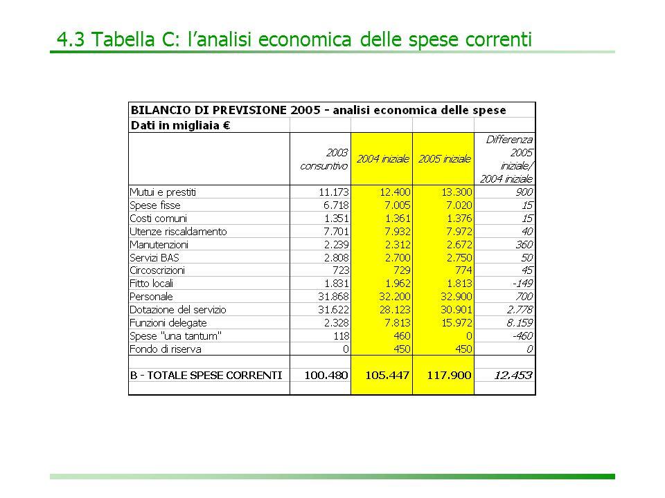 4.3 Tabella C: l'analisi economica delle spese correnti