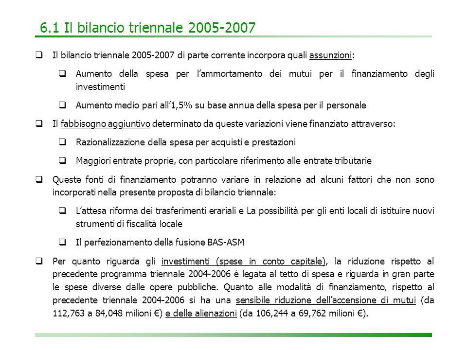 6.1 Il bilancio triennale 2005-2007  Il bilancio triennale 2005-2007 di parte corrente incorpora quali assunzioni:  Aumento della spesa per l'ammortamento dei mutui per il finanziamento degli investimenti  Aumento medio pari all'1,5% su base annua della spesa per il personale  Il fabbisogno aggiuntivo determinato da queste variazioni viene finanziato attraverso:  Razionalizzazione della spesa per acquisti e prestazioni  Maggiori entrate proprie, con particolare riferimento alle entrate tributarie  Queste fonti di finanziamento potranno variare in relazione ad alcuni fattori che non sono incorporati nella presente proposta di bilancio triennale:  L'attesa riforma dei trasferimenti erariali e La possibilità per gli enti locali di istituire nuovi strumenti di fiscalità locale  Il perfezionamento della fusione BAS-ASM  Per quanto riguarda gli investimenti (spese in conto capitale), la riduzione rispetto al precedente programma triennale 2004-2006 è legata al tetto di spesa e riguarda in gran parte le spese diverse dalle opere pubbliche.