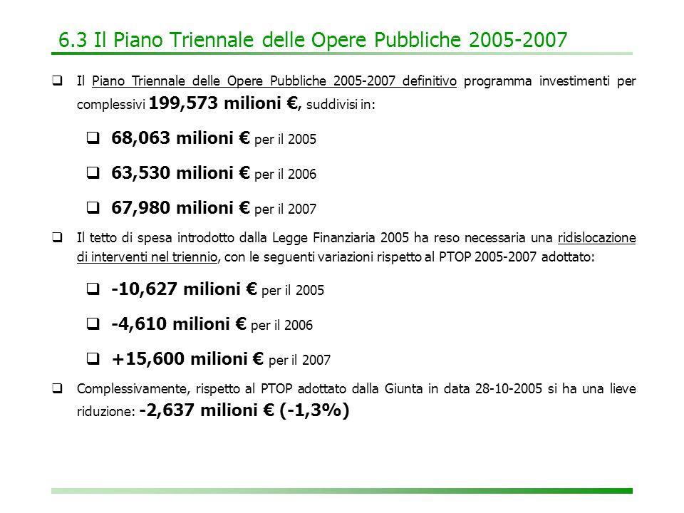 6.3 Il Piano Triennale delle Opere Pubbliche 2005-2007  Il Piano Triennale delle Opere Pubbliche 2005-2007 definitivo programma investimenti per complessivi 199,573 milioni €, suddivisi in:  68,063 milioni € per il 2005  63,530 milioni € per il 2006  67,980 milioni € per il 2007  Il tetto di spesa introdotto dalla Legge Finanziaria 2005 ha reso necessaria una ridislocazione di interventi nel triennio, con le seguenti variazioni rispetto al PTOP 2005-2007 adottato:  -10,627 milioni € per il 2005  -4,610 milioni € per il 2006  +15,600 milioni € per il 2007  Complessivamente, rispetto al PTOP adottato dalla Giunta in data 28-10-2005 si ha una lieve riduzione: -2,637 milioni € (-1,3%)
