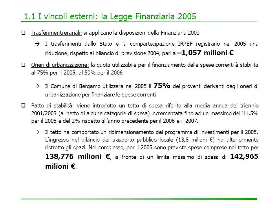 1.1 I vincoli esterni: la Legge Finanziaria 2005  Trasferimenti erariali: si applicano le disposizioni della Finanziaria 2003  I trasferimenti dallo Stato e la compartecipazione IRPEF registrano nel 2005 una riduzione, rispetto al bilancio di previsione 2004, pari a –1,057 milioni €  Oneri di urbanizzazione: la quota utilizzabile per il finanziamento delle spese correnti è stabilita al 75% per il 2005, al 50% per il 2006  Il Comune di Bergamo utilizzerà nel 2005 il 75% dei proventi derivanti dagli oneri di urbanizzazione per finanziare le spese correnti  Patto di stabilità: viene introdotto un tetto di spesa riferito alla media annua del triennio 2001/2003 (al netto di alcune categorie di spesa) incrementata fino ad un massimo dell'11,5% per il 2005 e del 2% rispetto all'anno precedente per il 2006 e il 2007.