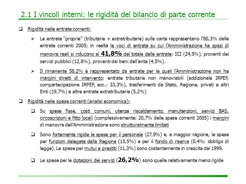 2.1 I vincoli interni: le rigidità del bilancio di parte corrente  Rigidità nelle entrate correnti:  Le entrate proprie (tributarie + extratributarie) sulla carta rappresentano l'80,3% delle entrate correnti 2005; in realtà le voci di entrata su cui l'Amministrazione ha spazi di manovra reali si riducono al 41,8% del totale delle entrate: ICI (24,5%), proventi dei servizi pubblici (12,8%), proventi dai beni dell'ente (4,5%).
