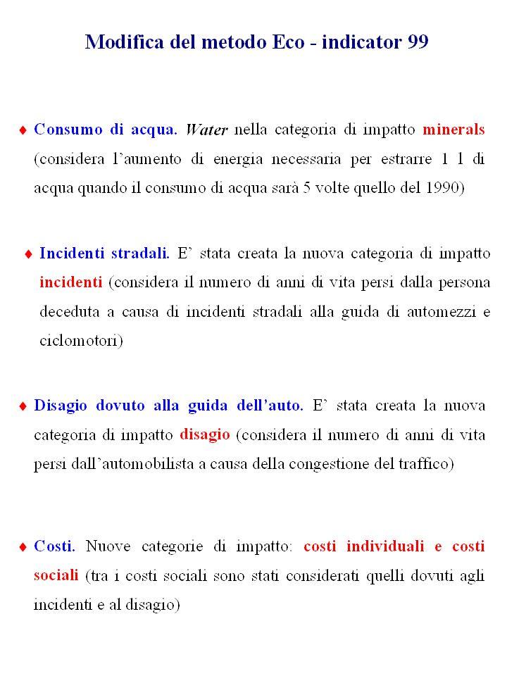 Consumi ed emissioni del Diesel Inventario della produzione: auto FIAT 1200cc, 980kg Inventario della produzione: scooter APRILIA SR 50 DITECH, 95 kg Inventario della produzione: equivale a 2.5 auto Inventario della produzione: camion IVECO (7t) Inventario della produzione: autobus M240 LU CNG Menarini, a metano, 12,3t 442669 Auto 141642 Moto (ciclomotori e motocicli) 59302 Furgoni (<3.5t, 4.9 <L<7.9m) 69596.52 Camion (>3.5t, L>8m) 7926 Autobus urbani (12,3t, 12<L<18m) 721135 veicoli rilevati nelle 22 direttrici principali in 24 ore di un giorno feriale 2.27 km1.975 km3.95 km 1.975 km 42.3% benzina cat 41.6% benzina 4.5% GPL 10% Diesel 1.6%metano Consumi ed emissioni SR 50 CAT Consumi ed emissioni del Diesel 220000 km in 10 anni 30000 km in 5 anni 700000 km in 7 anni 600000 km in 4 anni 750000 km in 14 anni