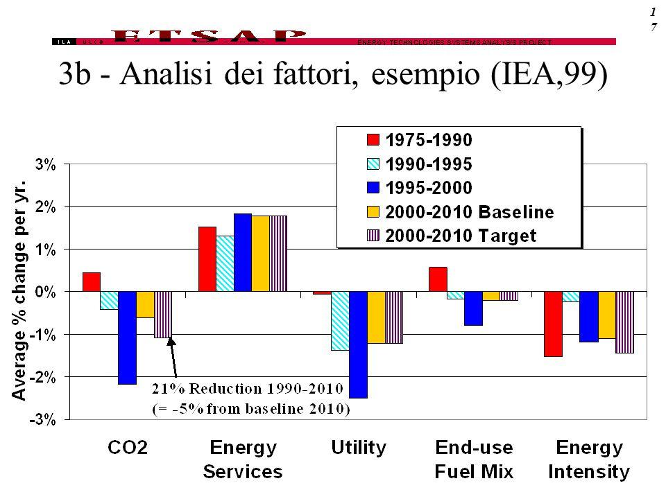 3b - Analisi dei fattori, esempio (IEA,99)17