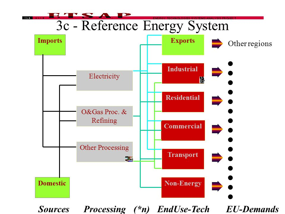 3c - Reference Energy System Exports Residential Commercial Transport Non-Energy Electricity O&Gas Proc. & Refining Other Processing Imports Domestic