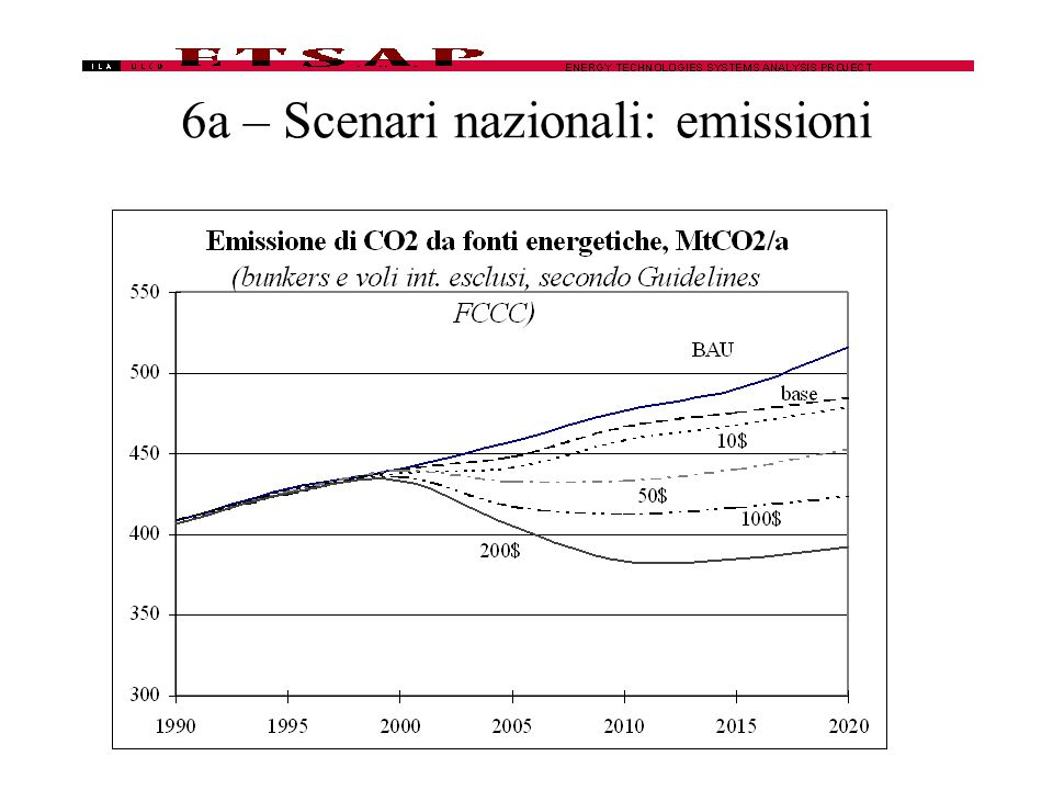 6a – Scenari nazionali: emissioni