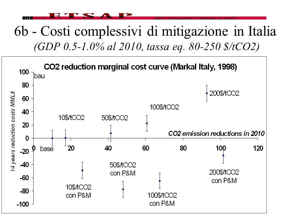 6b - Costi complessivi di mitigazione in Italia (GDP 0.5-1.0% al 2010, tassa eq. 80-250 $/tCO2)