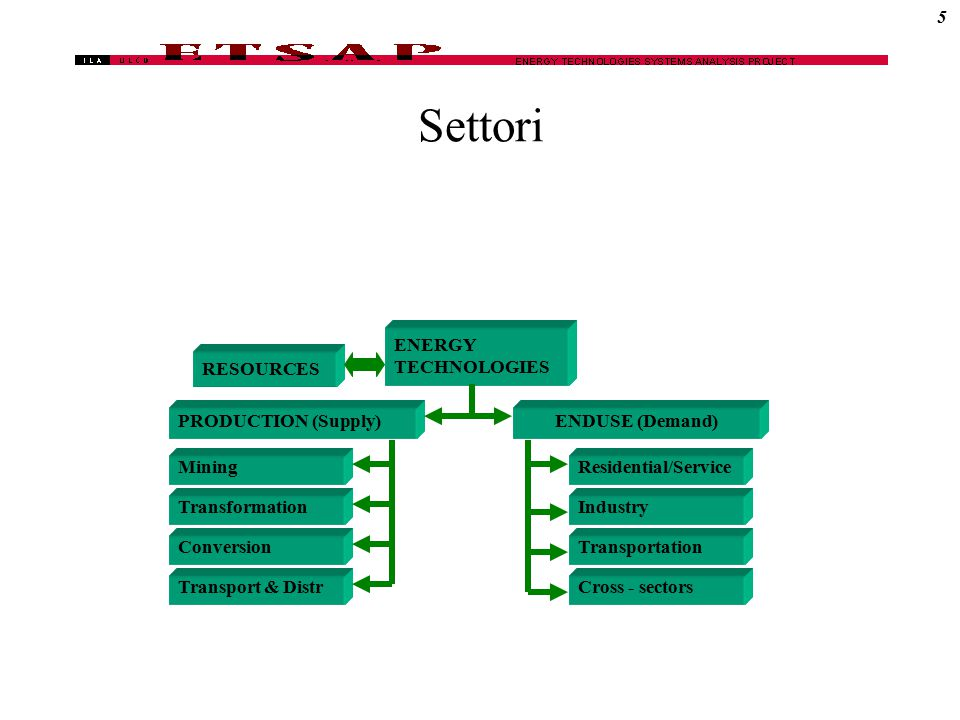 Settori ENERGY TECHNOLOGIES PRODUCTION (Supply)ENDUSE (Demand) RESOURCES Conversion Transport & Distr Mining Transformation Residential/Service Industry Transportation Cross - sectors 5