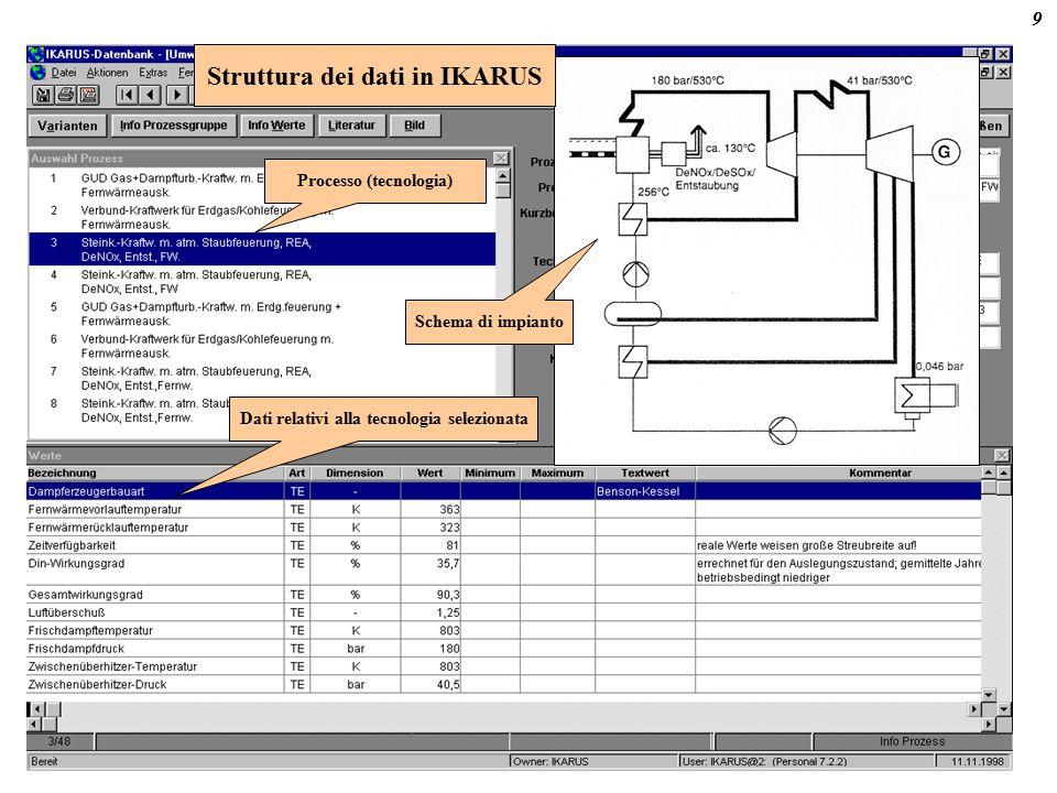 Esempio: IKARUS, Germania Struttura dei dati in IKARUS Dati relativi alla tecnologia selezionata Processo (tecnologia) Schema di impianto 9