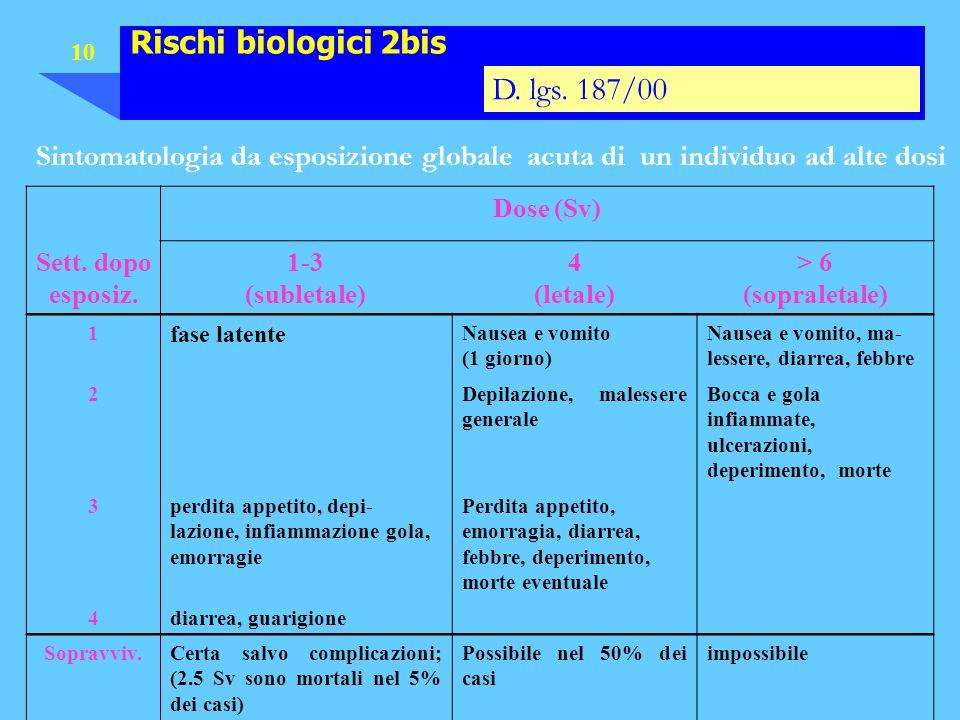 10 Rischi biologici 2bis D. lgs. 187/00 Sintomatologia da esposizione globale acuta di un individuo ad alte dosi Dose (Sv) Sett. dopo esposiz. 1-3 (su