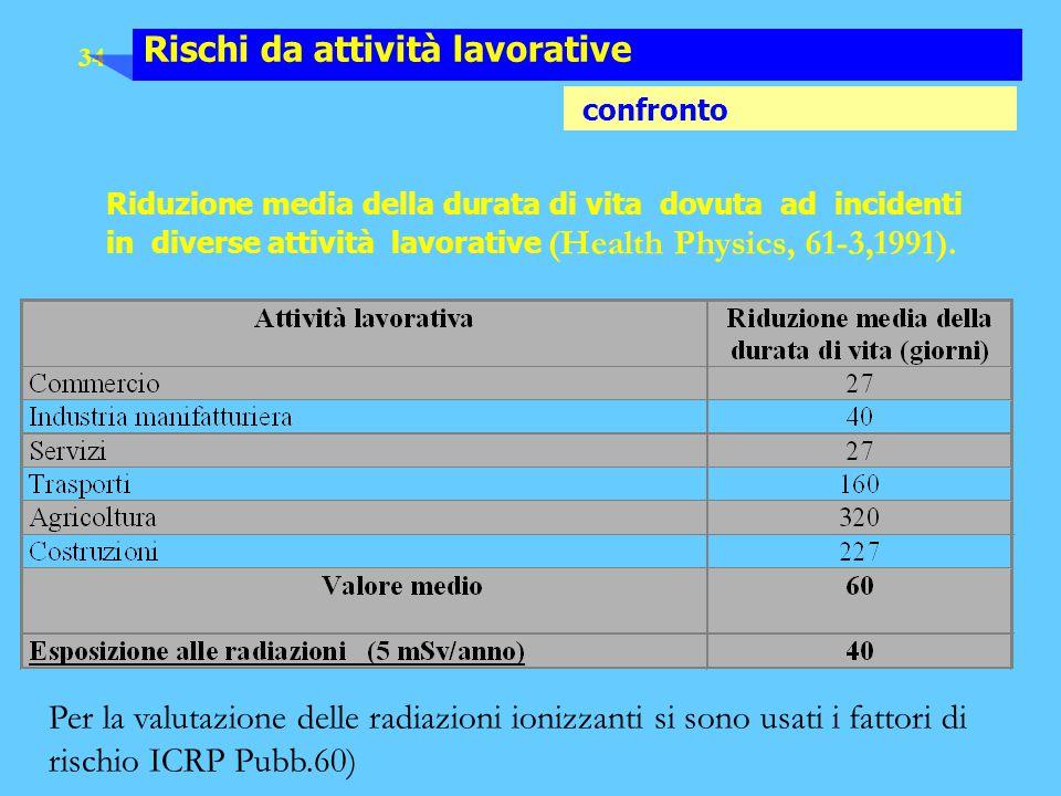 34 Rischi da attività lavorative confronto Riduzione media della durata di vita dovuta ad incidenti in diverse attività lavorative (Health Physics, 61
