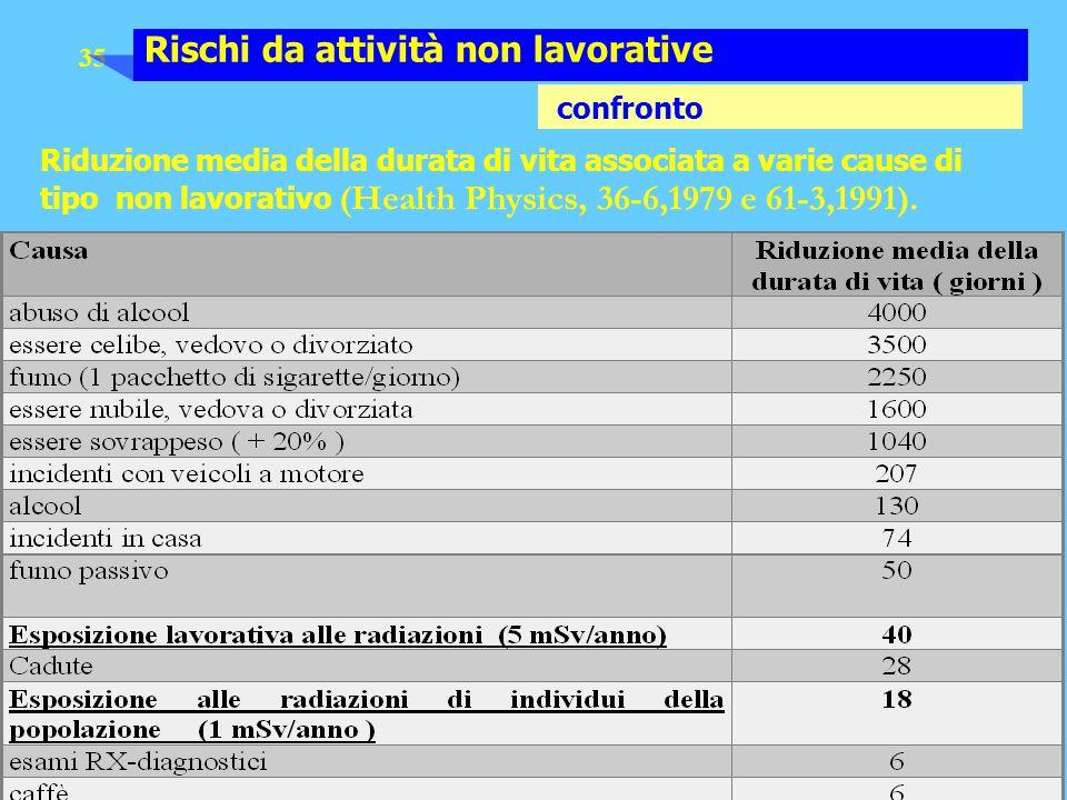35 Rischi da attività non lavorative confronto Riduzione media della durata di vita associata a varie cause di tipo non lavorativo (Health Physics, 36