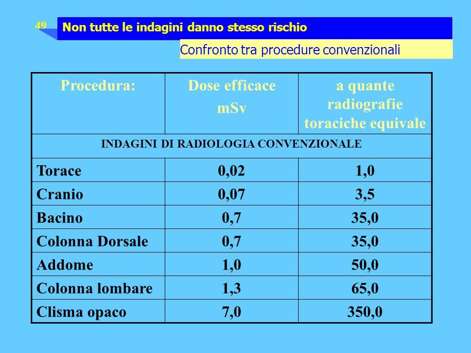 49 Procedura:Dose efficace mSv a quante radiografie toraciche equivale INDAGINI DI RADIOLOGIA CONVENZIONALE Torace0,021,0 Cranio0,073,5 Bacino0,735,0