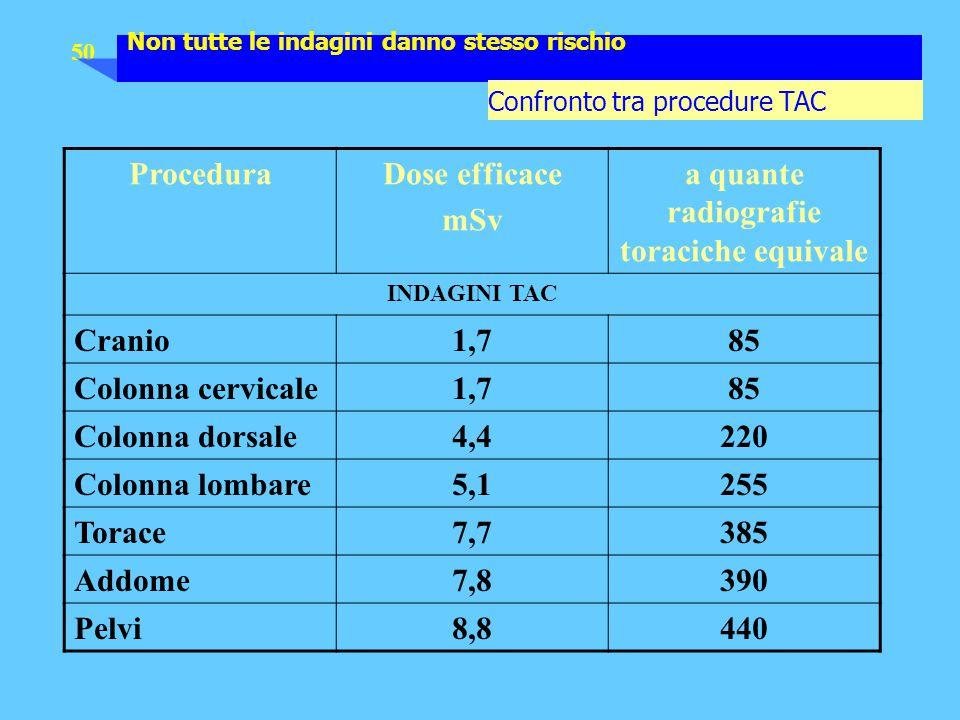 50 ProceduraDose efficace mSv a quante radiografie toraciche equivale INDAGINI TAC Cranio1,785 Colonna cervicale1,785 Colonna dorsale4,4220 Colonna lo