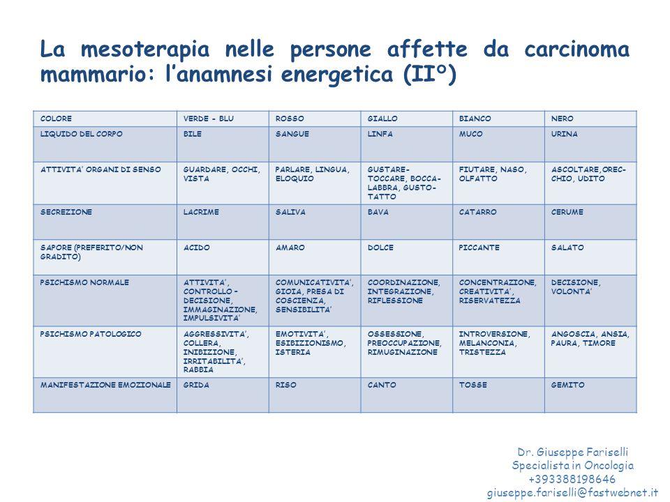 La mesoterapia nelle persone affette da carcinoma mammario: l'anamnesi energetica (II°) COLOREVERDE - BLUROSSOGIALLOBIANCONERO LIQUIDO DEL CORPOBILESANGUELINFAMUCOURINA ATTIVITA' ORGANI DI SENSOGUARDARE, OCCHI, VISTA PARLARE, LINGUA, ELOQUIO GUSTARE- TOCCARE, BOCCA- LABBRA, GUSTO- TATTO FIUTARE, NASO, OLFATTO ASCOLTARE,OREC- CHIO, UDITO SECREZIONELACRIMESALIVABAVACATARROCERUME SAPORE (PREFERITO/NON GRADITO) ACIDOAMARODOLCEPICCANTESALATO PSICHISMO NORMALEATTIVITA', CONTROLLO – DECISIONE, IMMAGINAZIONE, IMPULSIVITA' COMUNICATIVITA', GIOIA, PRESA DI COSCIENZA, SENSIBILITA' COORDINAZIONE, INTEGRAZIONE, RIFLESSIONE CONCENTRAZIONE, CREATIVITA', RISERVATEZZA DECISIONE, VOLONTA' PSICHISMO PATOLOGICOAGGRESSIVITA', COLLERA, INIBIZIONE, IRRITABILITA', RABBIA EMOTIVITA', ESIBIZIONISMO, ISTERIA OSSESSIONE, PREOCCUPAZIONE, RIMUGINAZIONE INTROVERSIONE, MELANCONIA, TRISTEZZA ANGOSCIA, ANSIA, PAURA, TIMORE MANIFESTAZIONE EMOZIONALEGRIDARISOCANTOTOSSEGEMITO Dr.