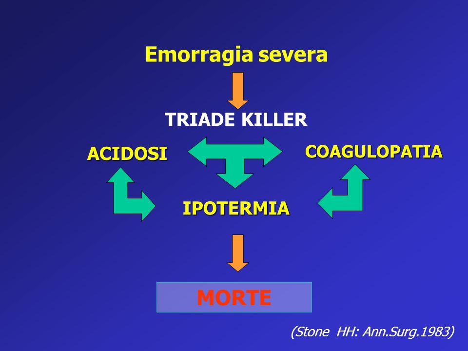 Emorragia severa IPOTERMIA ACIDOSI COAGULOPATIA MORTE (Stone HH: Ann.Surg.1983) TRIADE KILLER