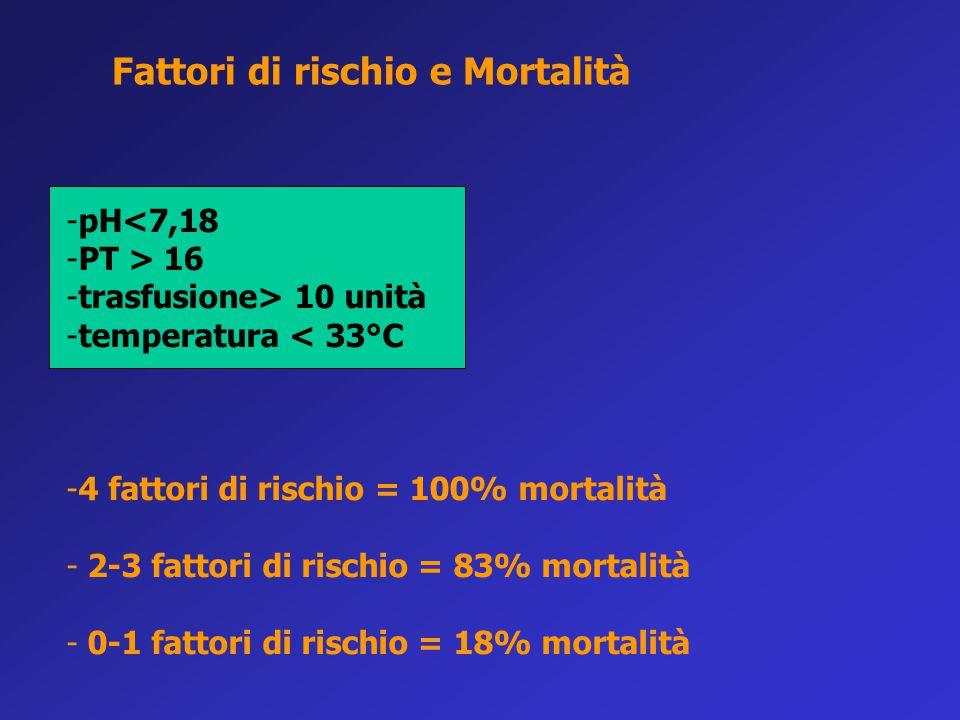 -pH<7,18 -PT > 16 -trasfusione> 10 unità -temperatura < 33°C -4 fattori di rischio = 100% mortalità - 2-3 fattori di rischio = 83% mortalità - 0-1 fat