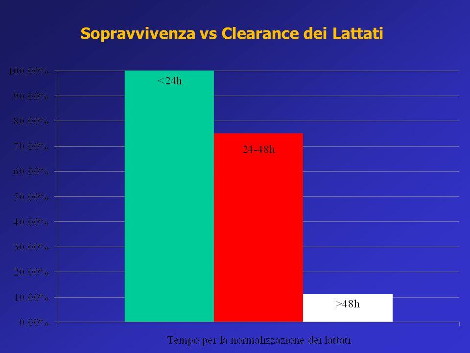 Sopravvivenza vs Clearance dei Lattati