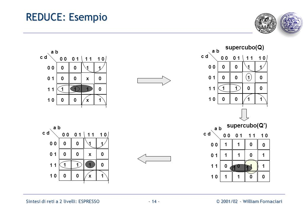 Sintesi di reti a 2 livelli: ESPRESSO© 2001/02 - William Fornaciari- 14 - 001 1 00x0 1110 00x1 0 0 11 1 0 0 0 1 1 1 0 a b c d 1 110 0 1101 0011 1100 0 0 11 1 0 0 0 1 1 1 0 a b c d supercubo(Q ) 001 1 0010 1100 0011 0 0 11 1 0 0 0 1 1 1 0 a b c d supercubo(Q) 001 1 00x0 1110 00x1 0 0 11 1 0 0 0 1 1 1 0 a b c d REDUCE: Esempio