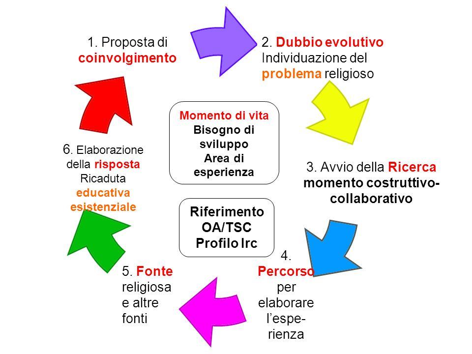 1. Proposta di coinvolgimento 2. Dubbio evolutivo Individuazione del problema religioso 6. Elaborazione della risposta Ricaduta educativa esistenziale