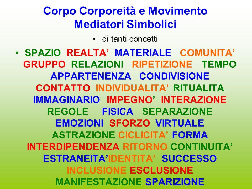 Corpo Corporeità e Movimento Mediatori Simbolici di tanti concetti SPAZIO REALTA' MATERIALE COMUNITA' GRUPPO RELAZIONI RIPETIZIONE TEMPO APPARTENENZA CONDIVISIONE CONTATTO INDIVIDUALITA' RITUALITA IMMAGINARIO IMPEGNO' INTERAZIONE REGOLE FISICA SEPARAZIONE EMOZIONI SFORZO VIRTUALE ASTRAZIONE CICLICITA' FORMA INTERDIPENDENZA RITORNO CONTINUITA' ESTRANEITA'IDENTITA' SUCCESSO INCLUSIONE ESCLUSIONE MANIFESTAZIONE SPARIZIONE