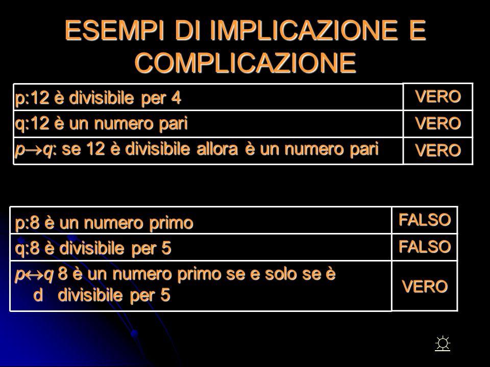 ESEMPI DI IMPLICAZIONE E COMPLICAZIONE p:12 è divisibile per 4 q:12 è un numero pari p  q: se 12 è divisibile allora è un numero pari p:8 è un numero