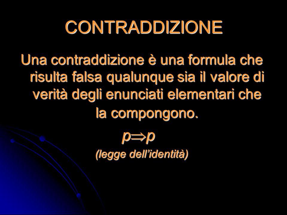CONTRADDIZIONE Una contraddizione è una formula che risulta falsa qualunque sia il valore di verità degli enunciati elementari che la compongono. p 