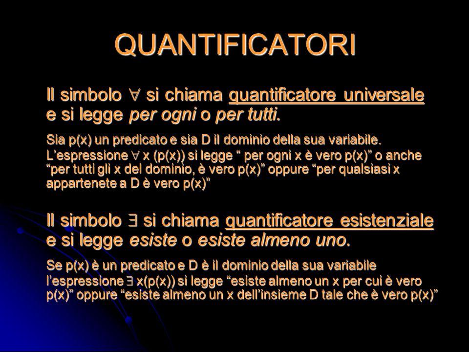 QUANTIFICATORI Il simbolo  si chiama quantificatore universale e si legge per ogni o per tutti. Sia p(x) un predicato e sia D il dominio della sua va