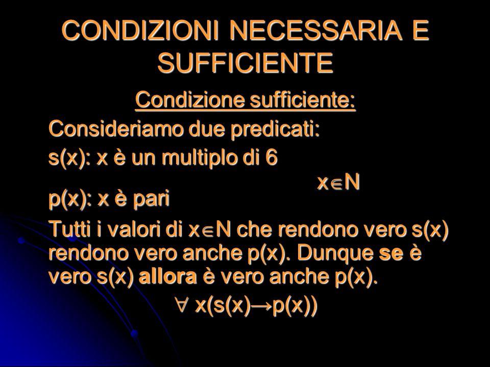 CONDIZIONI NECESSARIA E SUFFICIENTE Condizione sufficiente: Consideriamo due predicati: s(x): x è un multiplo di 6 p(x): x è pari x  N Tutti i valori
