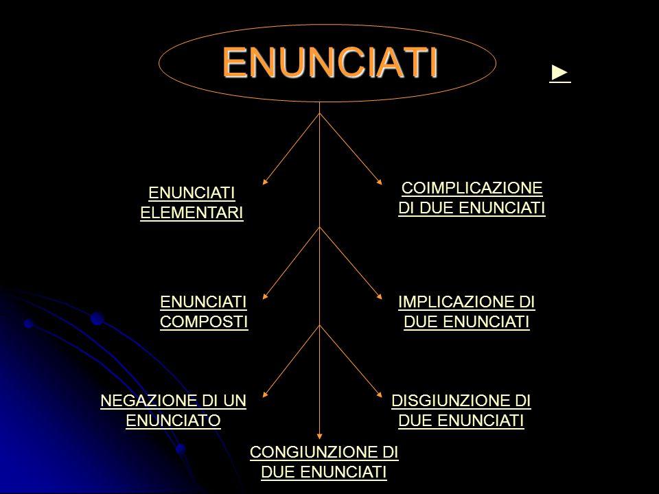 ENUNCIATI ENUNCIATI ELEMENTARI ENUNCIATI COMPOSTI NEGAZIONE DI UN ENUNCIATO CONGIUNZIONE DI DUE ENUNCIATI DISGIUNZIONE DI DUE ENUNCIATI IMPLICAZIONE D