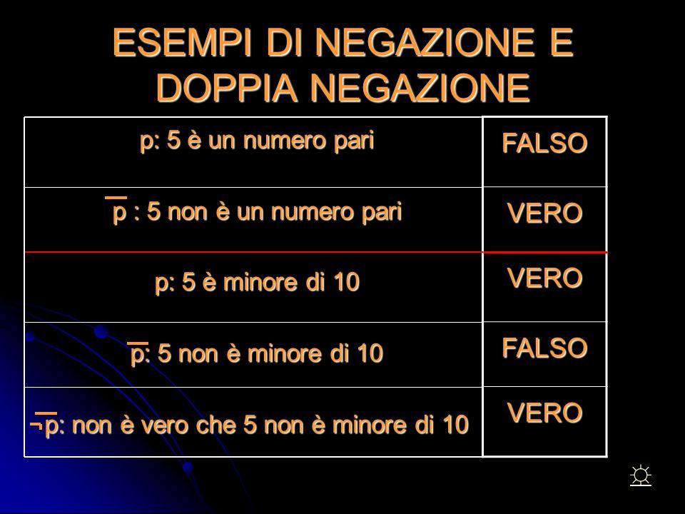 ESEMPI DI NEGAZIONE E DOPPIA NEGAZIONE p: 5 è un numero pari p: 5 è un numero pari p : 5 non è un numero pari p : 5 non è un numero pari p: 5 è minore