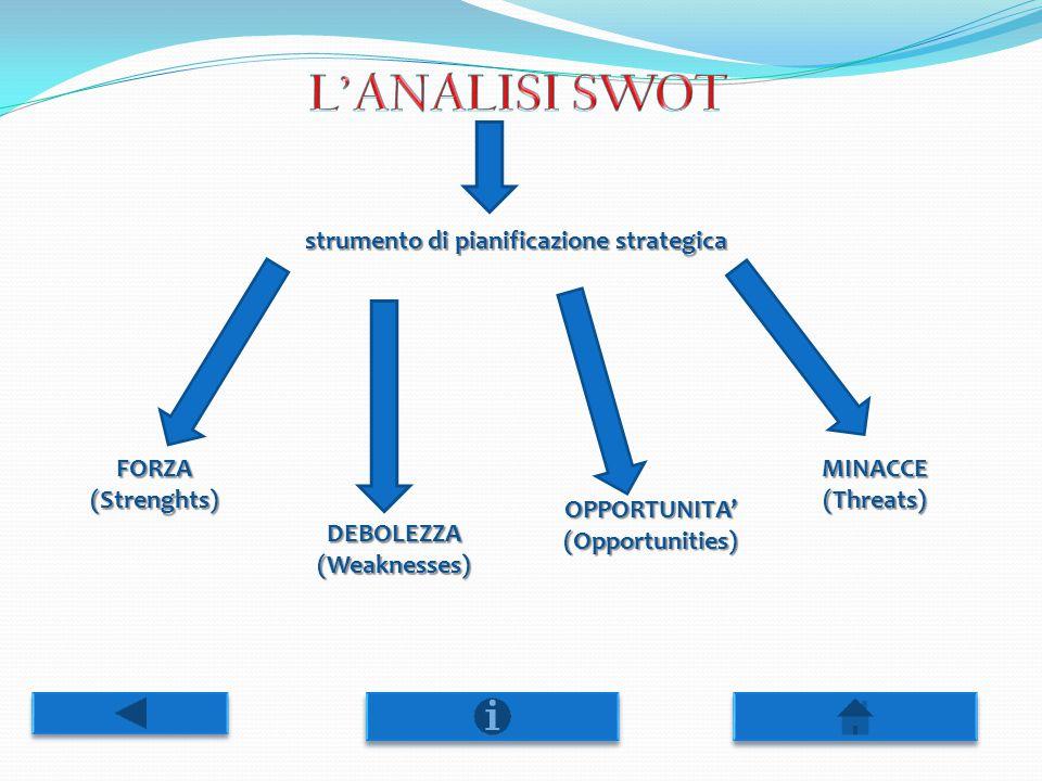 strumento di pianificazione strategica FORZA(Strenghts) DEBOLEZZA(Weaknesses) OPPORTUNITA'(Opportunities) MINACCE(Threats)