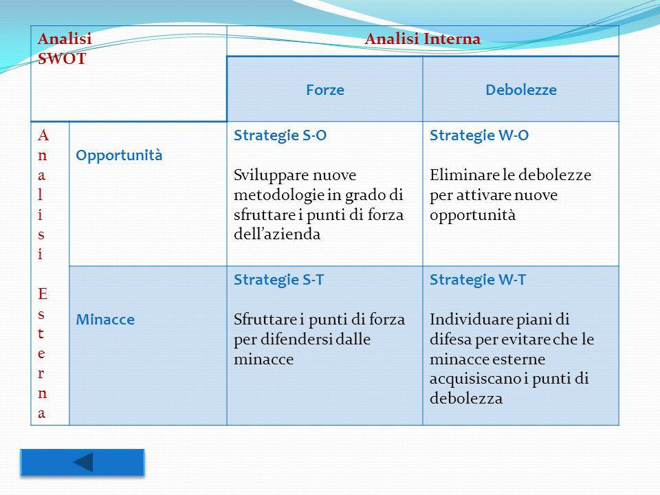 Analisi SWOT Analisi Interna ForzeDebolezze AnalisiEsternaAnalisiEsterna Opportunità Strategie S-O Sviluppare nuove metodologie in grado di sfruttare