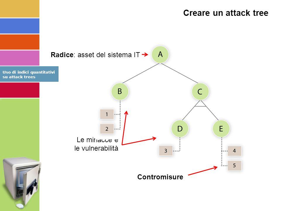 Creare un attack tree Radice: asset del sistema IT Le minacce e le vulnerabilità Contromisure Uso di indici quantitativi su attack trees