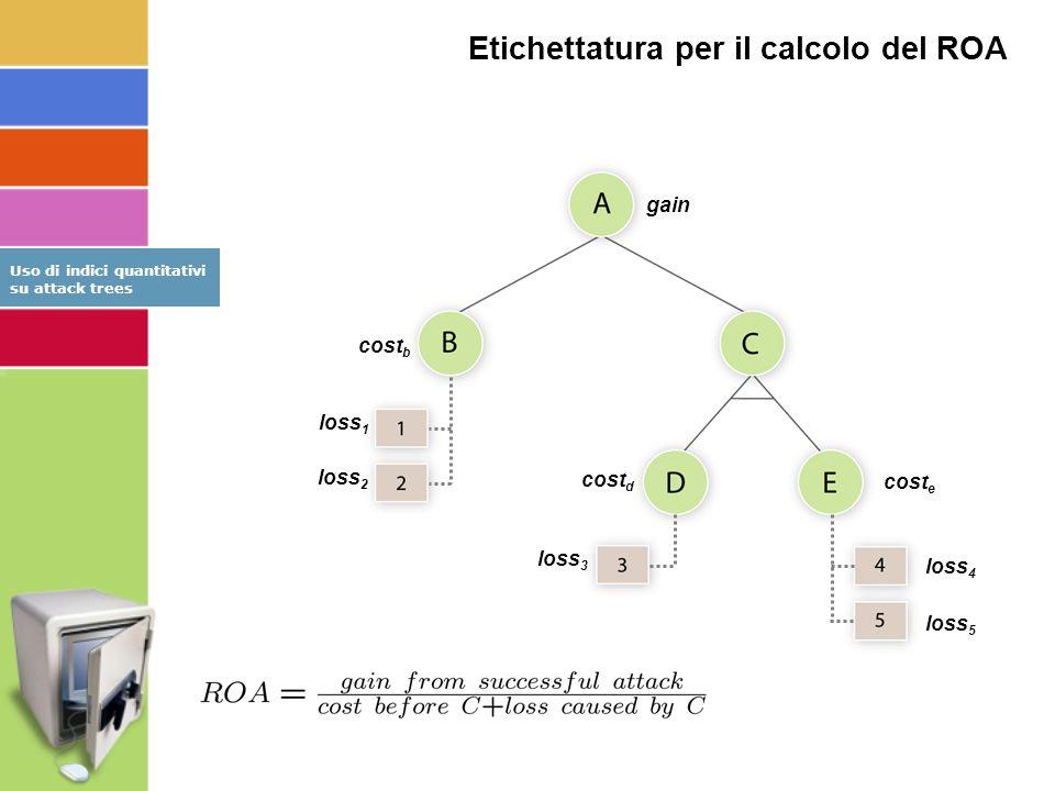 Etichettatura per il calcolo del ROA loss 3 cost b loss 4 loss 5 loss 1 loss 2 cost e gain Uso di indici quantitativi su attack trees cost d
