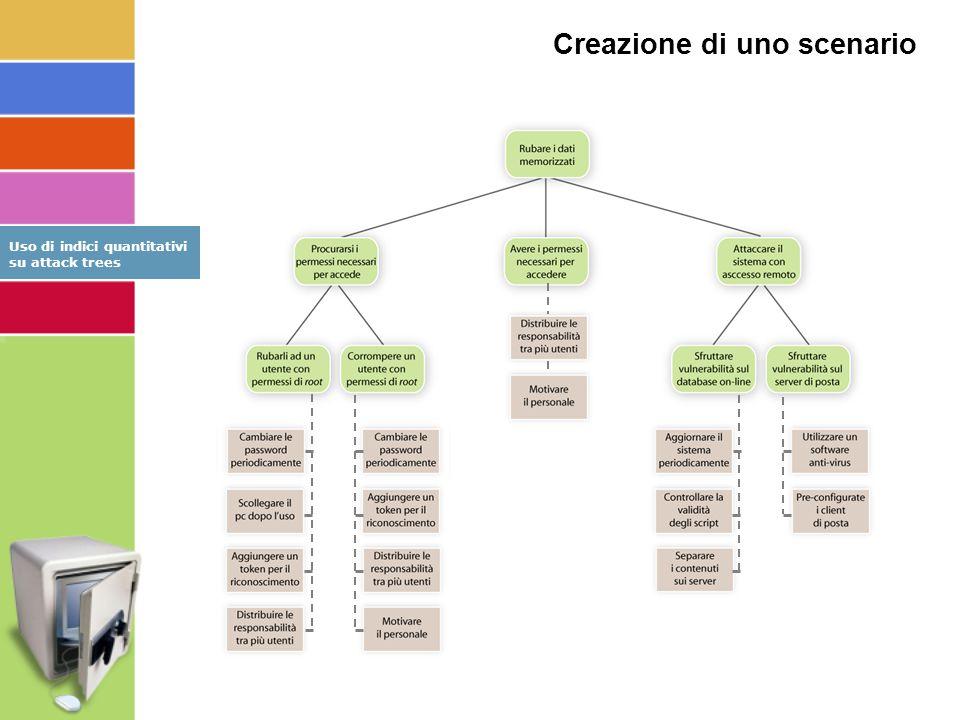 Creazione di uno scenario Uso di indici quantitativi su attack trees