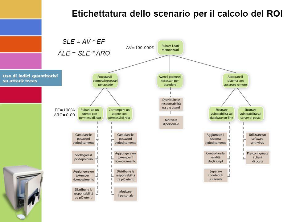 AV=100.000€ EF=100% ARO=0,09 SLE = AV * EF ALE = SLE * ARO Etichettatura dello scenario per il calcolo del ROI Uso di indici quantitativi su attack trees