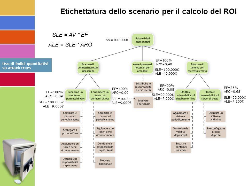 EF=85% ARO=0,68 EF=100% ARO=0,09 EF=100% ARO=0,40 EF=90% ARO=0,08 SLE=90.000€ ALE=7.200€ SLE=100.000€ ALE=40.000€ SLE=100.000€ ALE=9.000€ SLE=100.000€ ALE=9.000€ SLE=90.000€ ALE=7.200€ SLE = AV * EF ALE = SLE * ARO EF=100% ARO=0,09 AV=100.000€ Etichettatura dello scenario per il calcolo del ROI Uso di indici quantitativi su attack trees